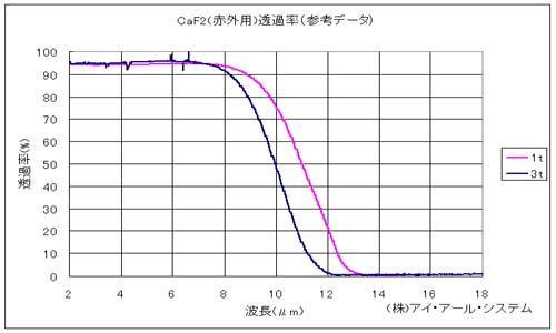 フッ化カルシウム(CaF2)透過率グラフ