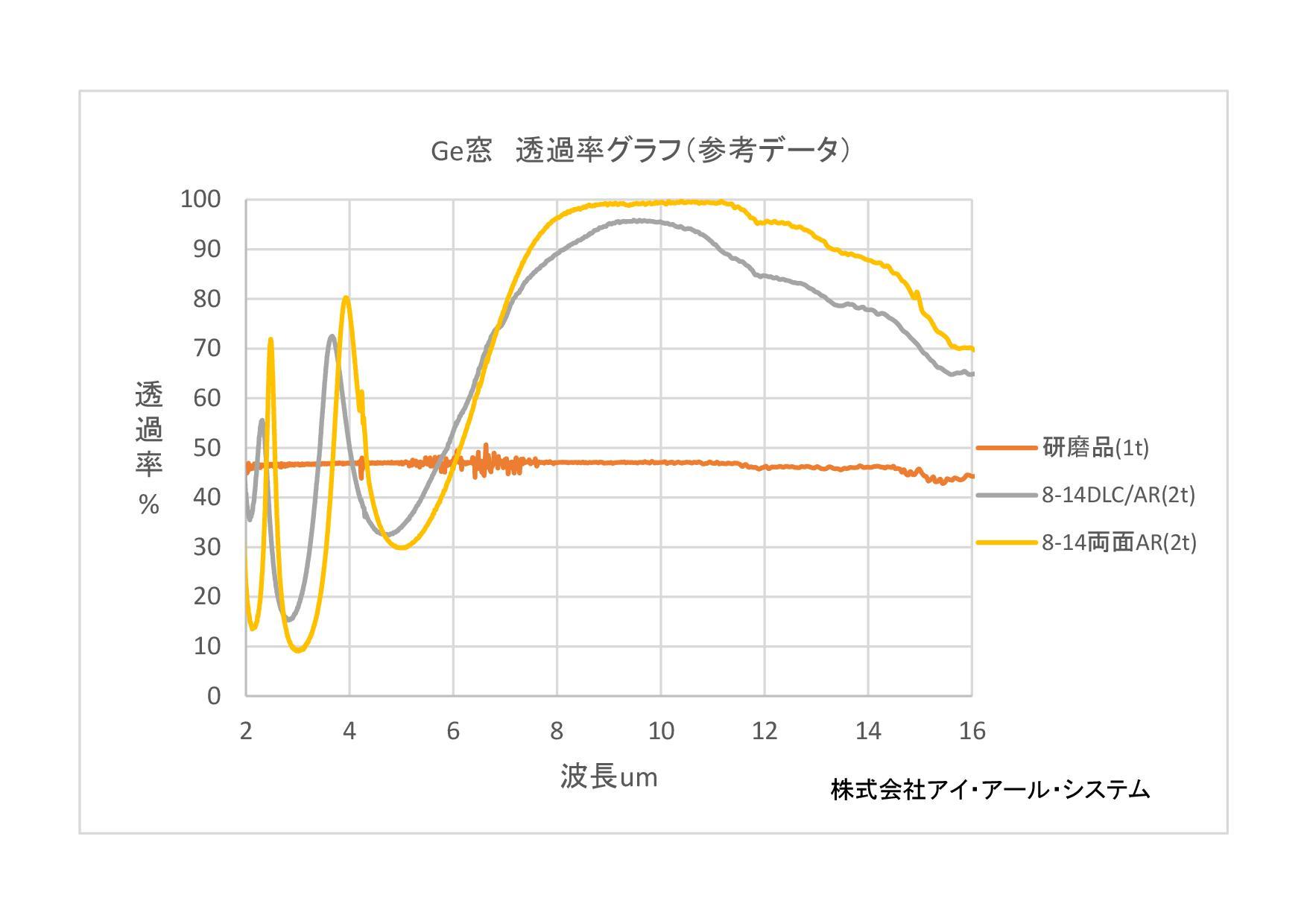 ゲルマニウム(Ge)透過率グラフ