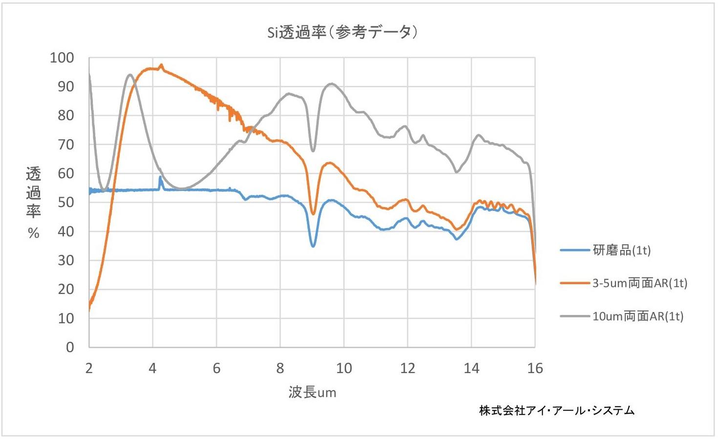 シリコン(Si)透過率グラフ