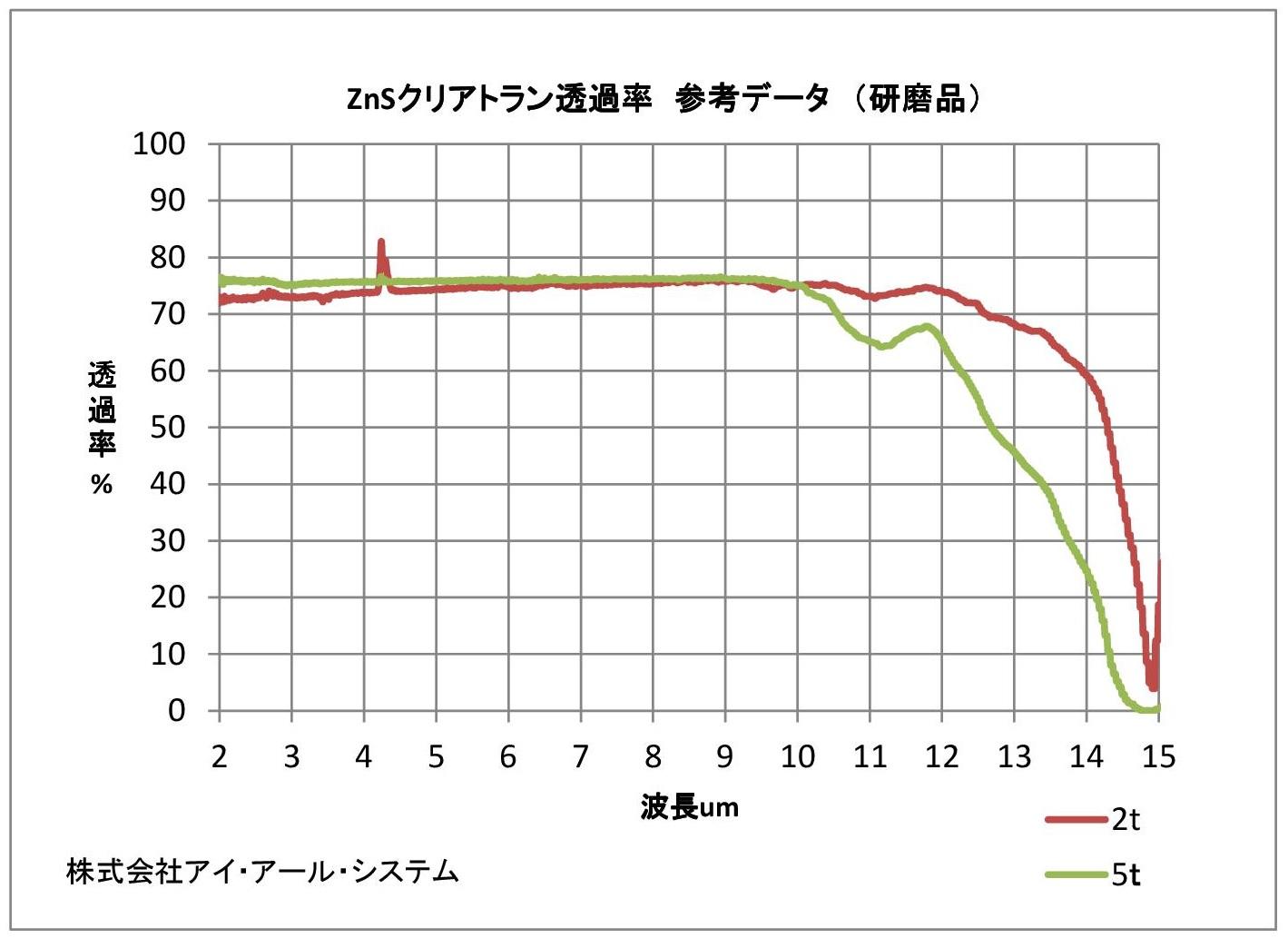 硫化亜鉛(ZnS)透過率グラフ