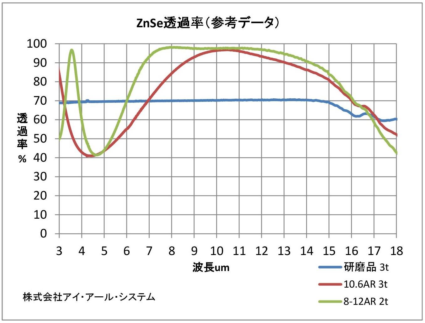 セレン化亜鉛(ZnSe)透過率グラフ