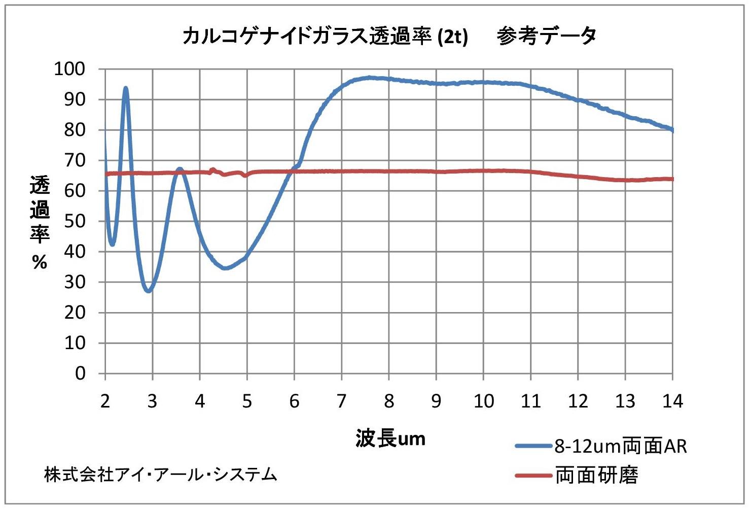 カルコゲナイドガラス透過率グラフ
