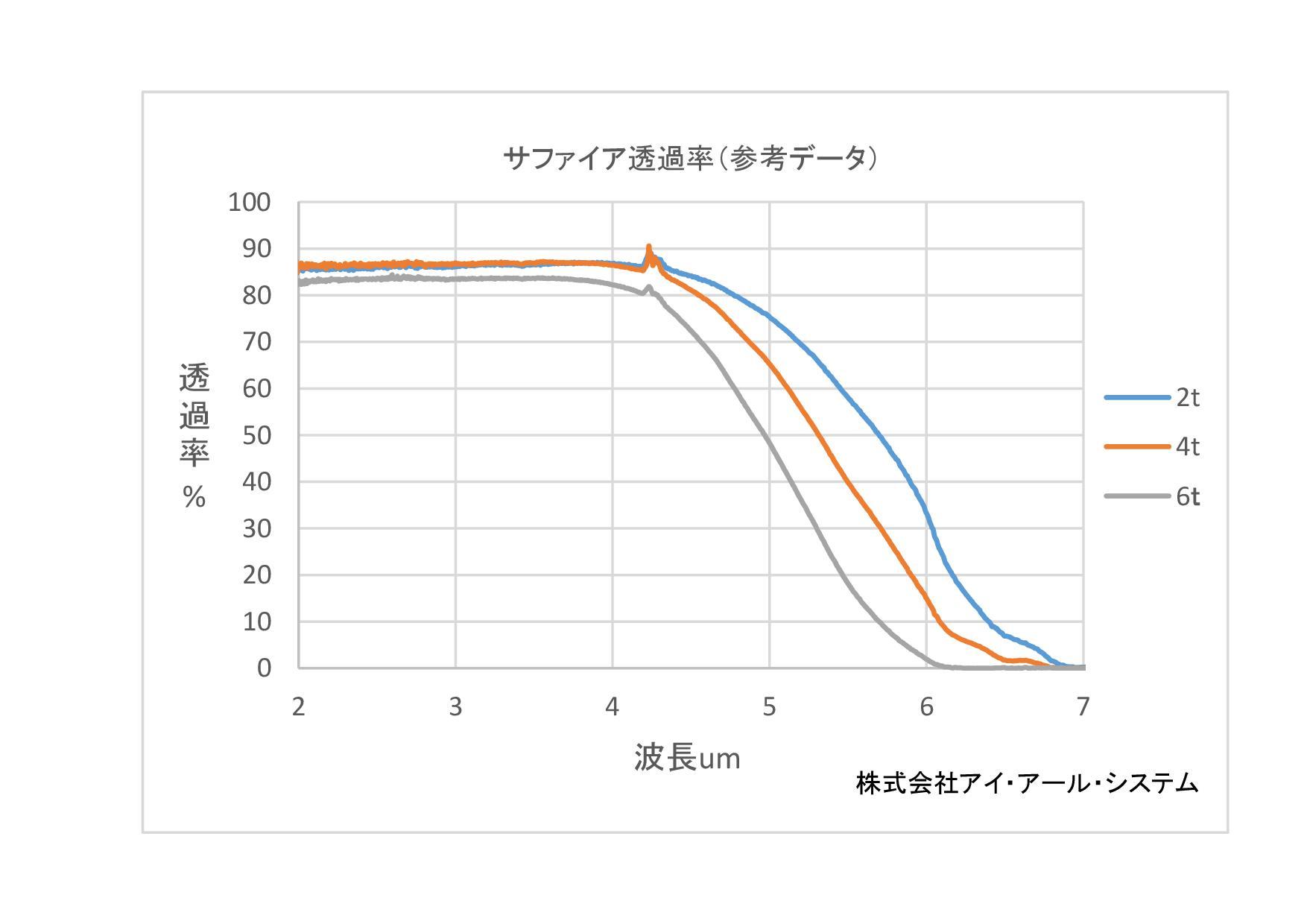 サファイア(Al2O3)透過率グラフ