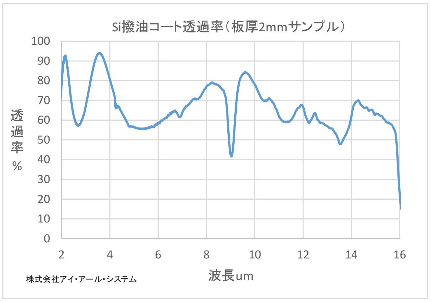 シリコン(Si)撥油透過率グラフ
