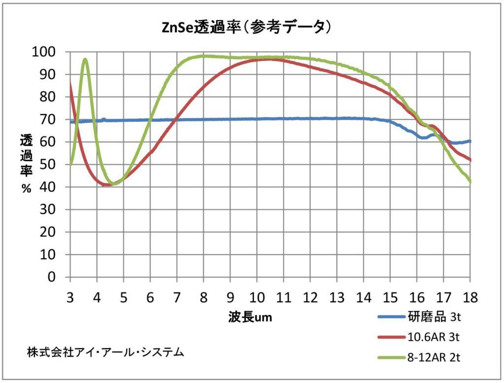 セレン化亜鉛(ZnSe)レンズ (透過...