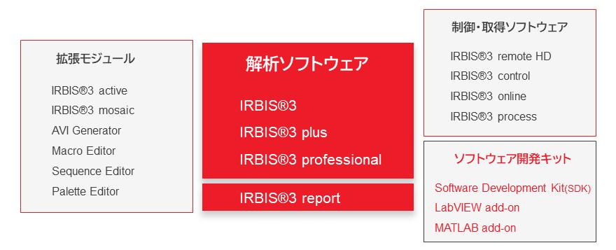 InfraTec_IRBIS3_family