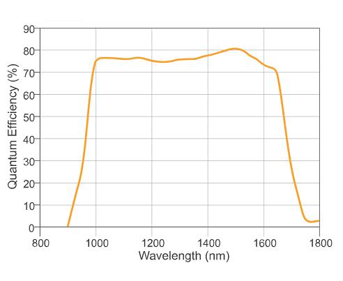 量子効率グラフ_ninox640SU