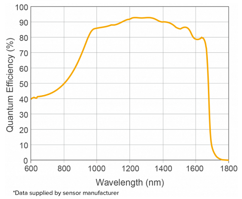 量子効率グラフ_owlシリーズ