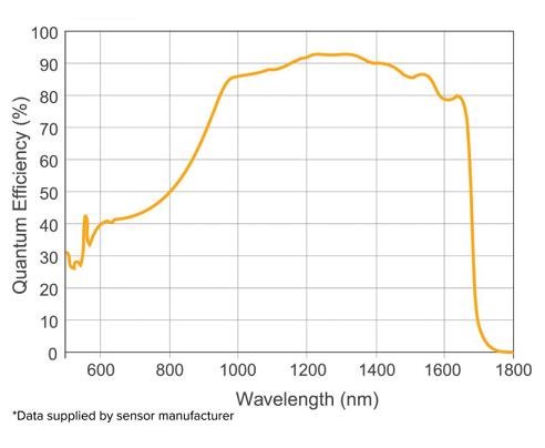 量子効率グラフ_owl320HS