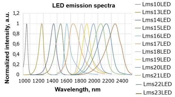 近赤外LED 中赤外LED IRLED