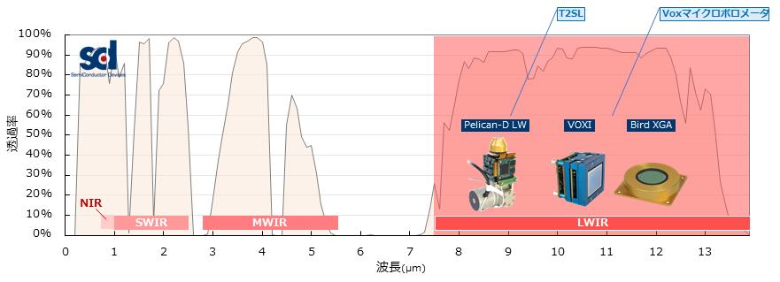 SCD波長別製品分布_LWIR